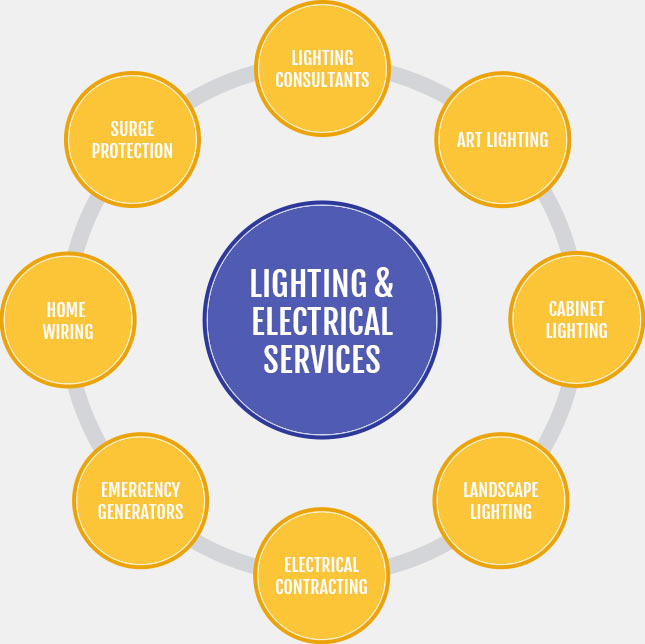 Lighting-and-Electrical-Services